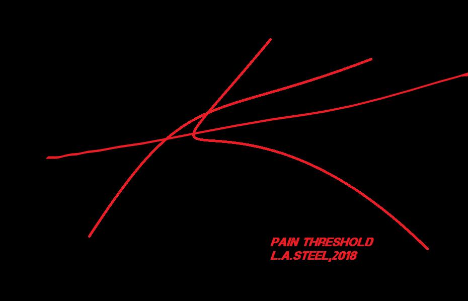 pain threshold 4 2018